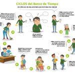 [CNT-Teruel] Proponemos la creación del banco del tiempo al Ayuntamiento