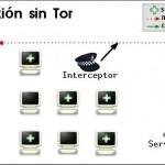 Navegando de forma anónima con Tor
